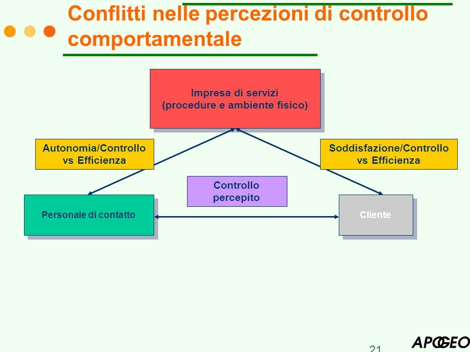 Conflitti nelle percezioni di controllo comportamentale