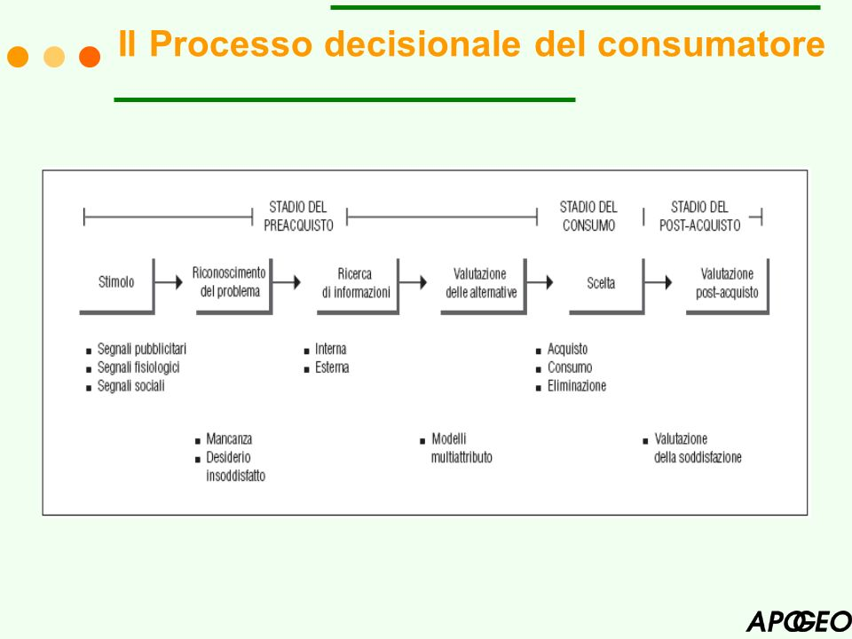 Il Processo decisionale del consumatore