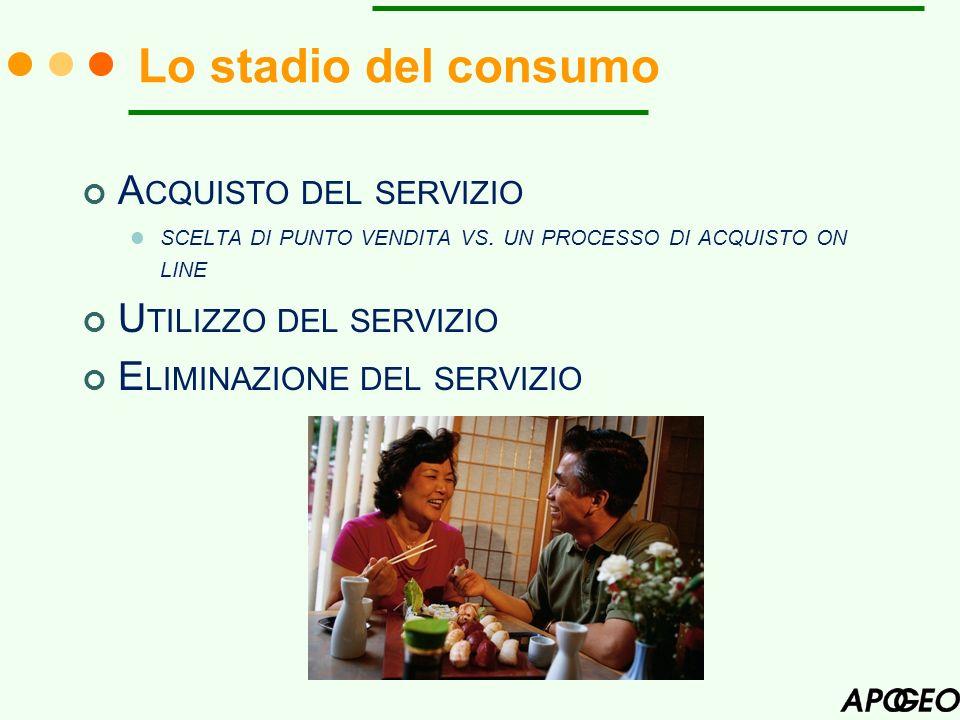 Lo stadio del consumo Acquisto del servizio Utilizzo del servizio
