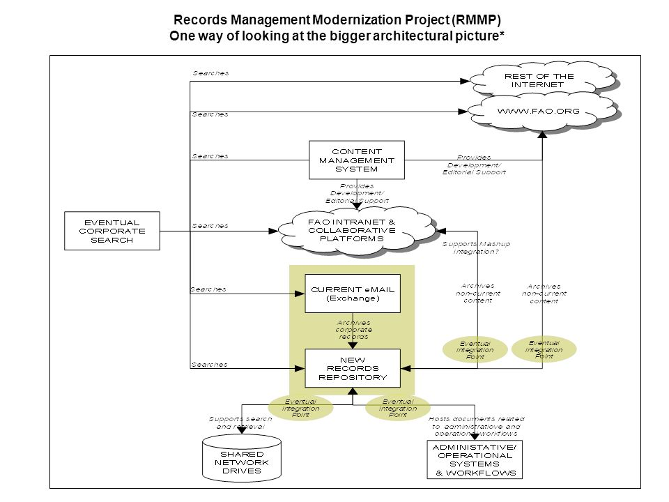 Records Management Modernization Project (RMMP) One way of looking at the bigger architectural picture*