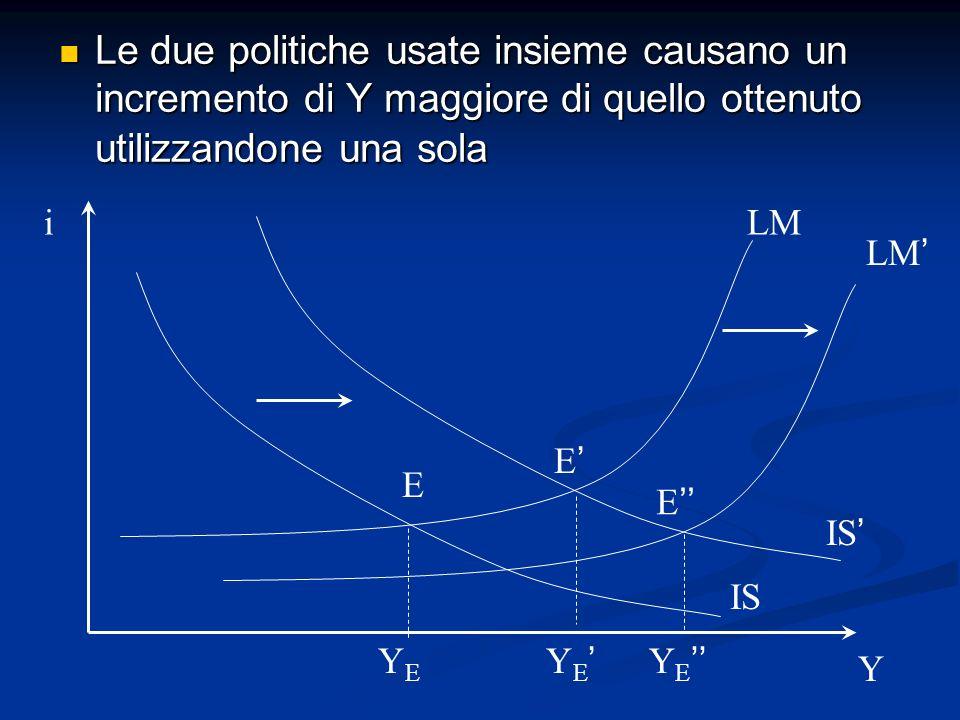 Le due politiche usate insieme causano un incremento di Y maggiore di quello ottenuto utilizzandone una sola
