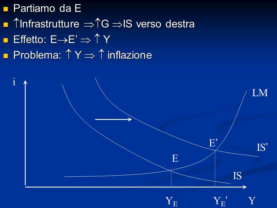 Partiamo da E Infrastrutture G IS verso destra. Effetto: EE'   Y. Problema:  Y   inflazione.