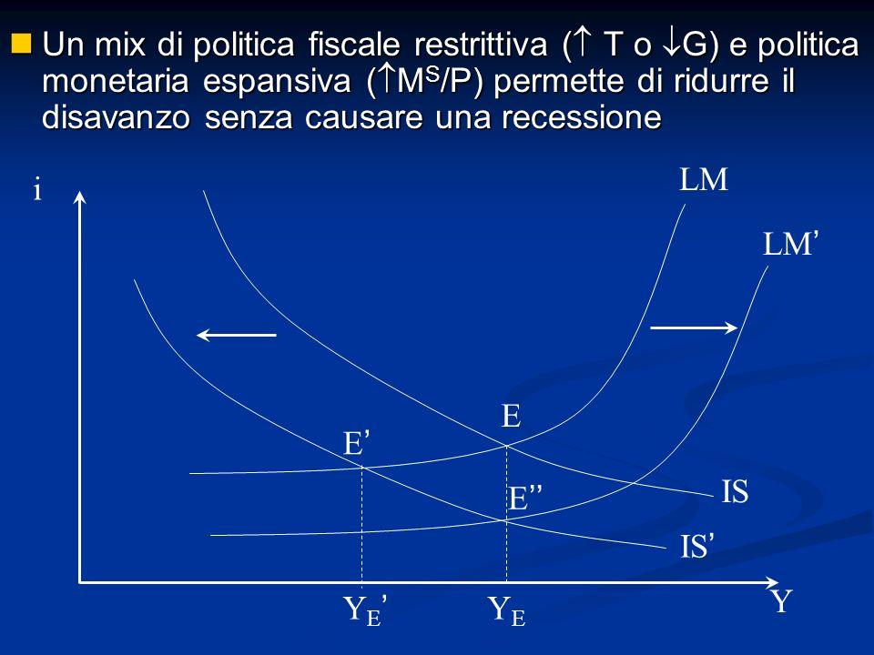 Un mix di politica fiscale restrittiva ( T o G) e politica monetaria espansiva (MS/P) permette di ridurre il disavanzo senza causare una recessione