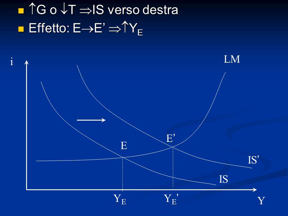 G o T IS verso destra Effetto: EE' YE LM i E' E IS' IS YE YE' Y
