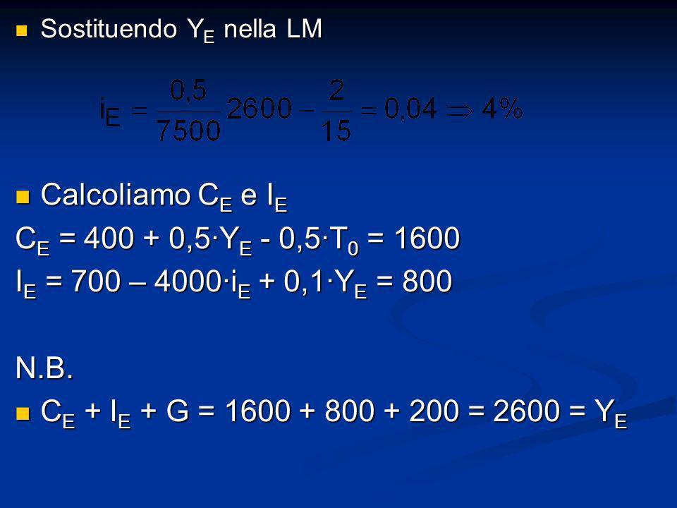 Calcoliamo CE e IE CE = 400 + 0,5∙YE - 0,5∙T0 = 1600