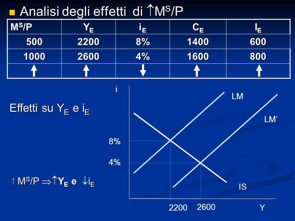 Analisi degli effetti di MS/P