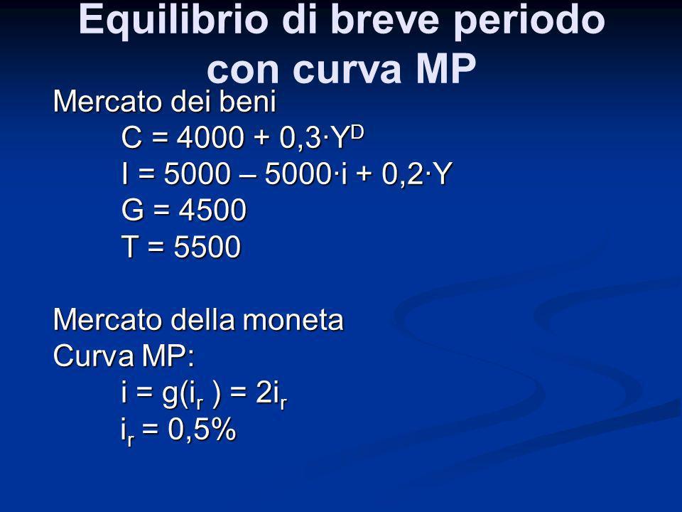 Equilibrio di breve periodo con curva MP