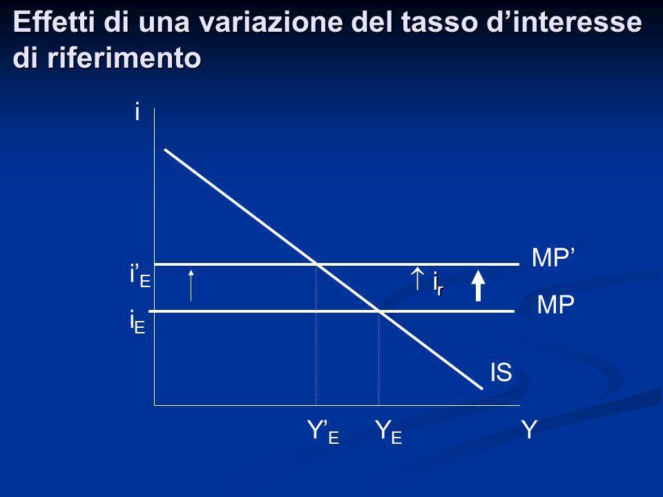 Effetti di una variazione del tasso d'interesse di riferimento