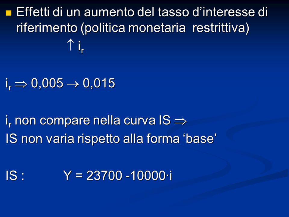 Effetti di un aumento del tasso d'interesse di riferimento (politica monetaria restrittiva)