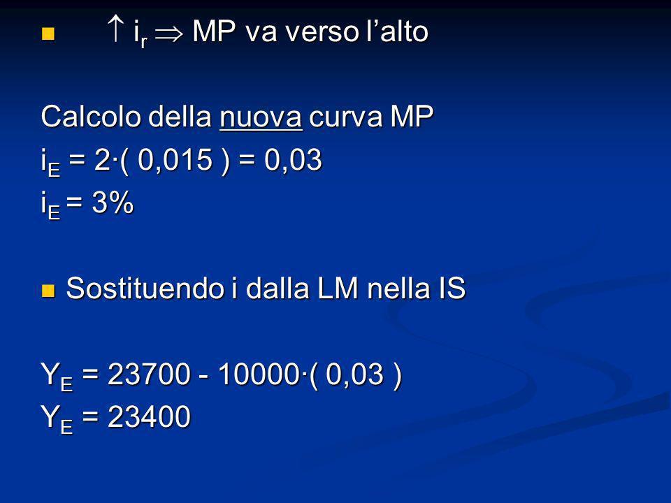  ir  MP va verso l'alto Calcolo della nuova curva MP. iE = 2∙( 0,015 ) = 0,03. iE = 3% Sostituendo i dalla LM nella IS.