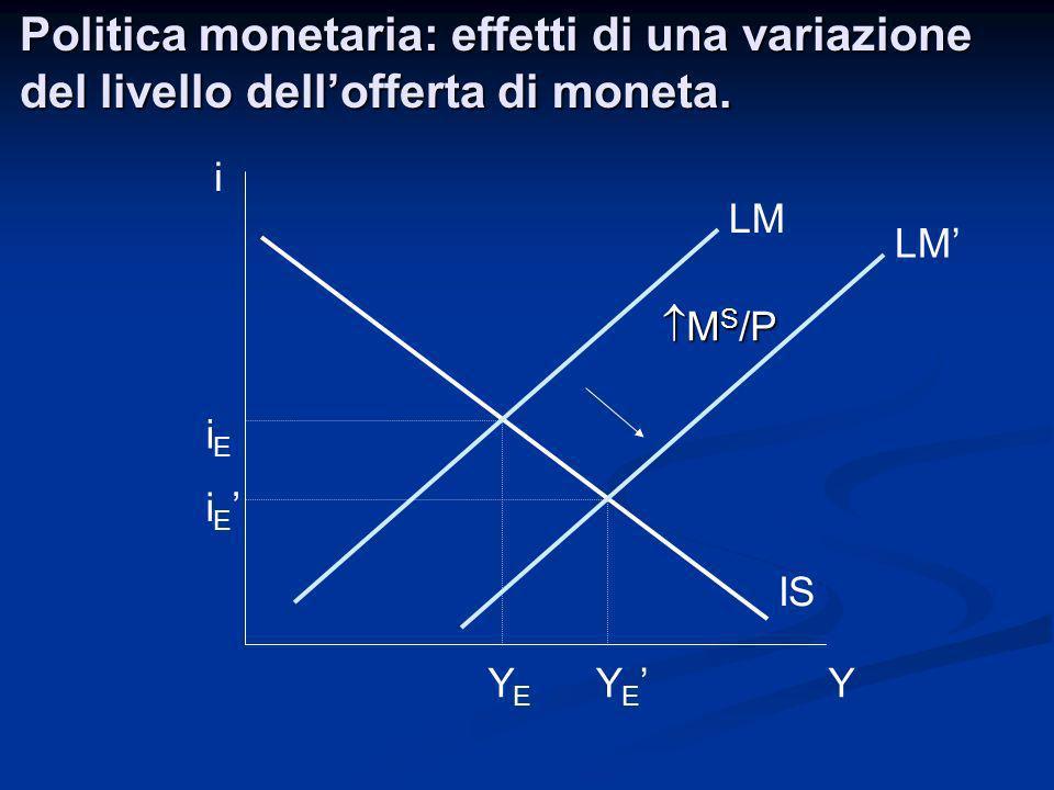 Politica monetaria: effetti di una variazione del livello dell'offerta di moneta.