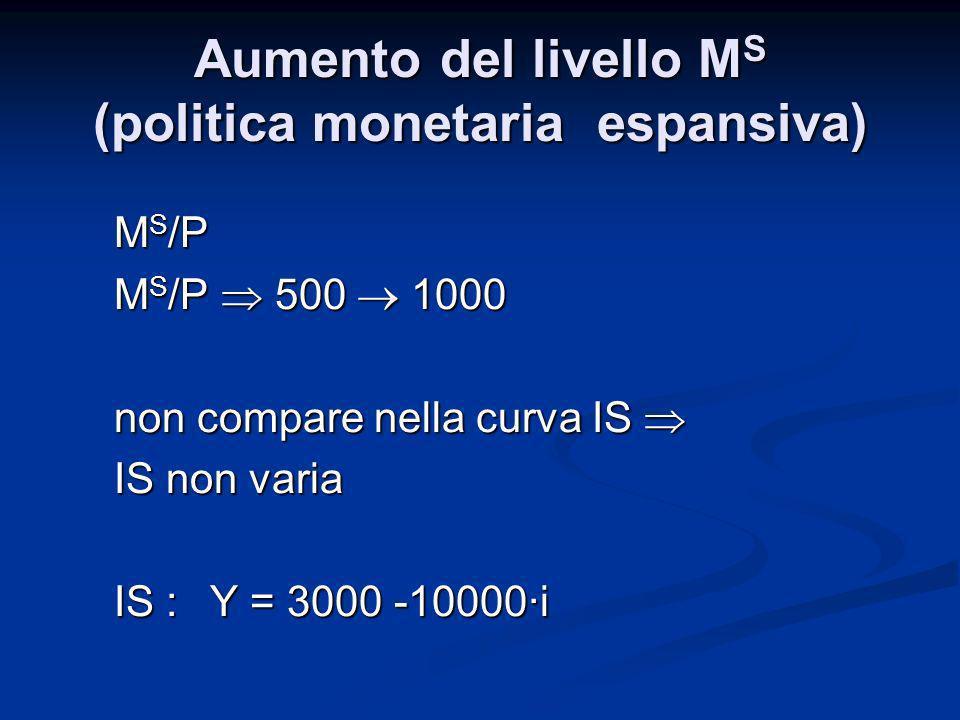 Aumento del livello MS (politica monetaria espansiva)