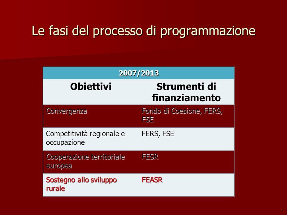 Le fasi del processo di programmazione