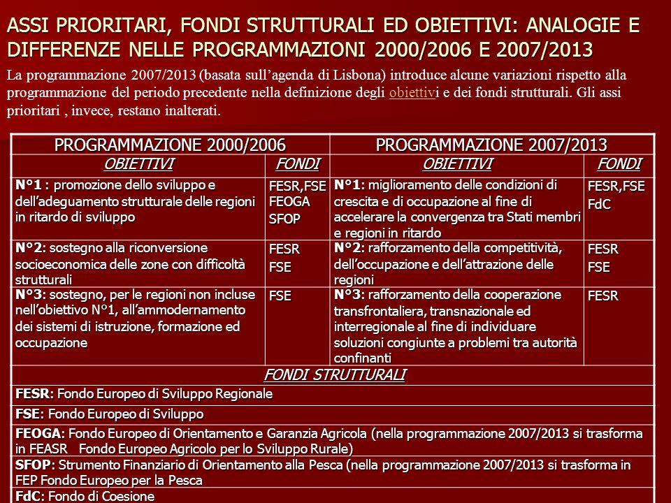 ASSI PRIORITARI, FONDI STRUTTURALI ED OBIETTIVI: ANALOGIE E DIFFERENZE NELLE PROGRAMMAZIONI 2000/2006 E 2007/2013