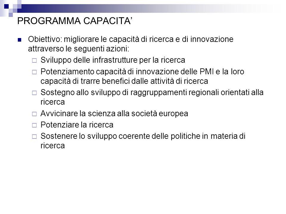 PROGRAMMA CAPACITA' Obiettivo: migliorare le capacità di ricerca e di innovazione attraverso le seguenti azioni: