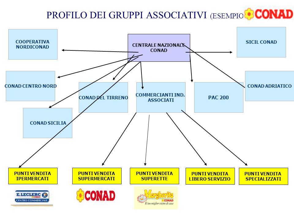 PROFILO DEI GRUPPI ASSOCIATIVI (ESEMPIO)