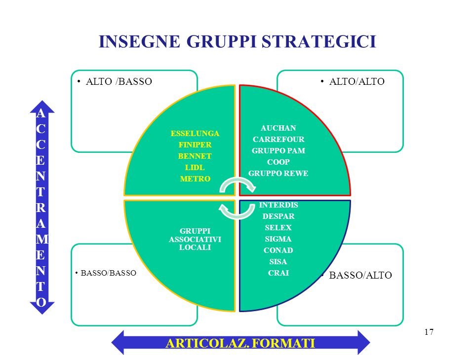 INSEGNE GRUPPI STRATEGICI