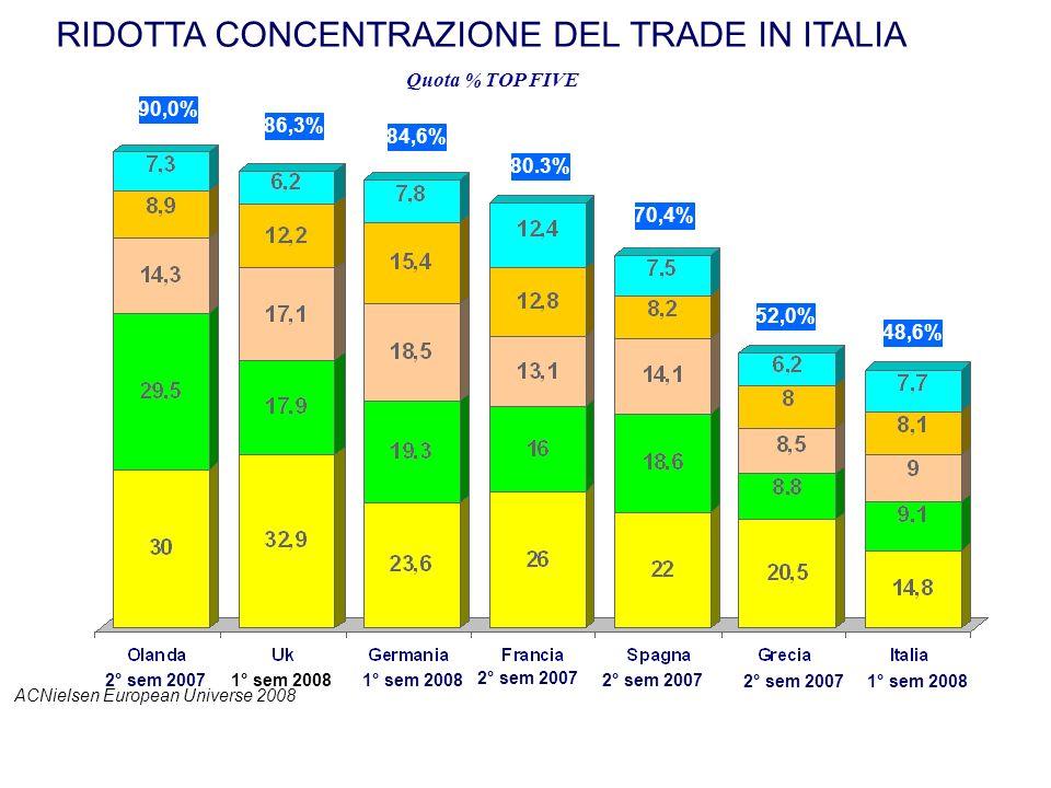 RIDOTTA CONCENTRAZIONE DEL TRADE IN ITALIA