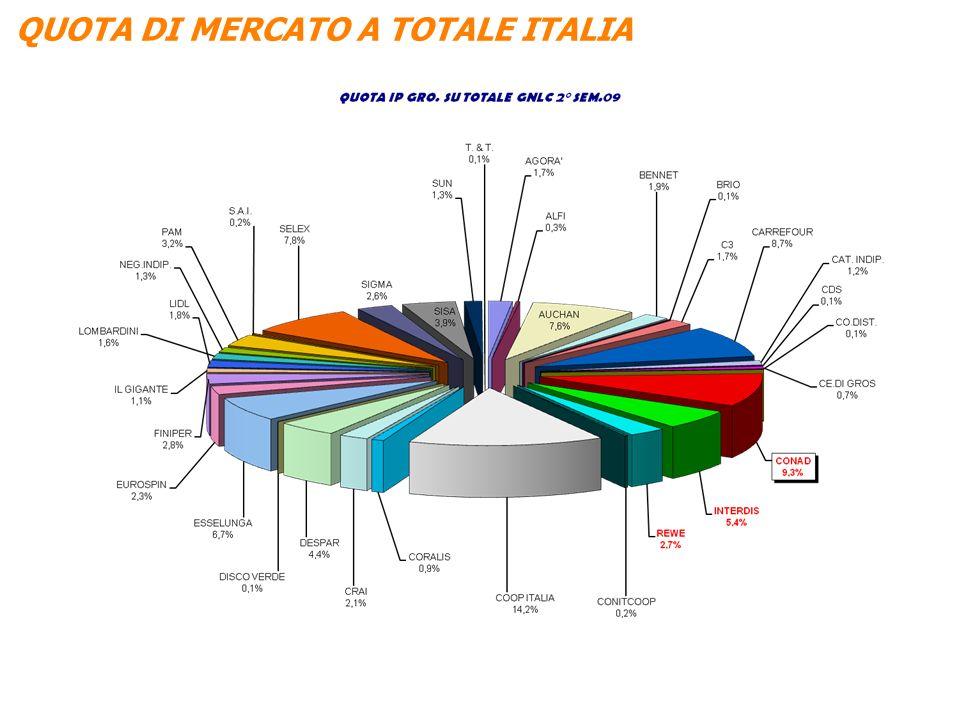 QUOTA DI MERCATO A TOTALE ITALIA