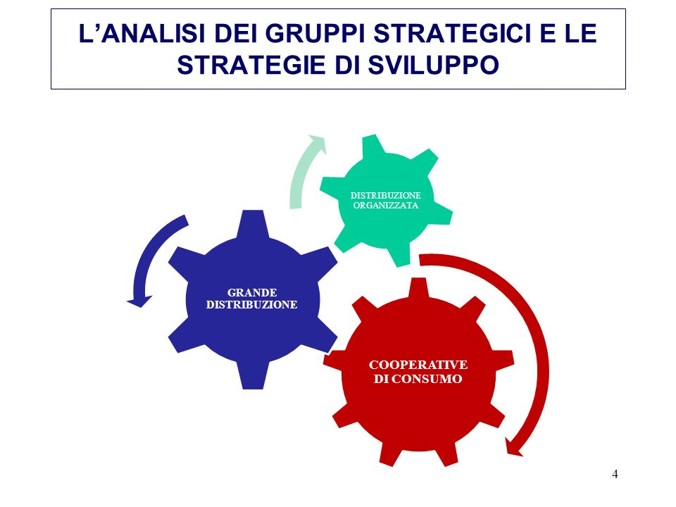 L'ANALISI DEI GRUPPI STRATEGICI E LE STRATEGIE DI SVILUPPO