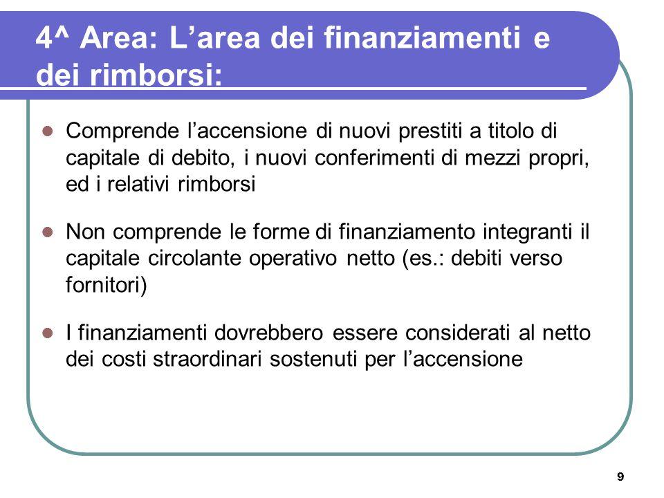 4^ Area: L'area dei finanziamenti e dei rimborsi: