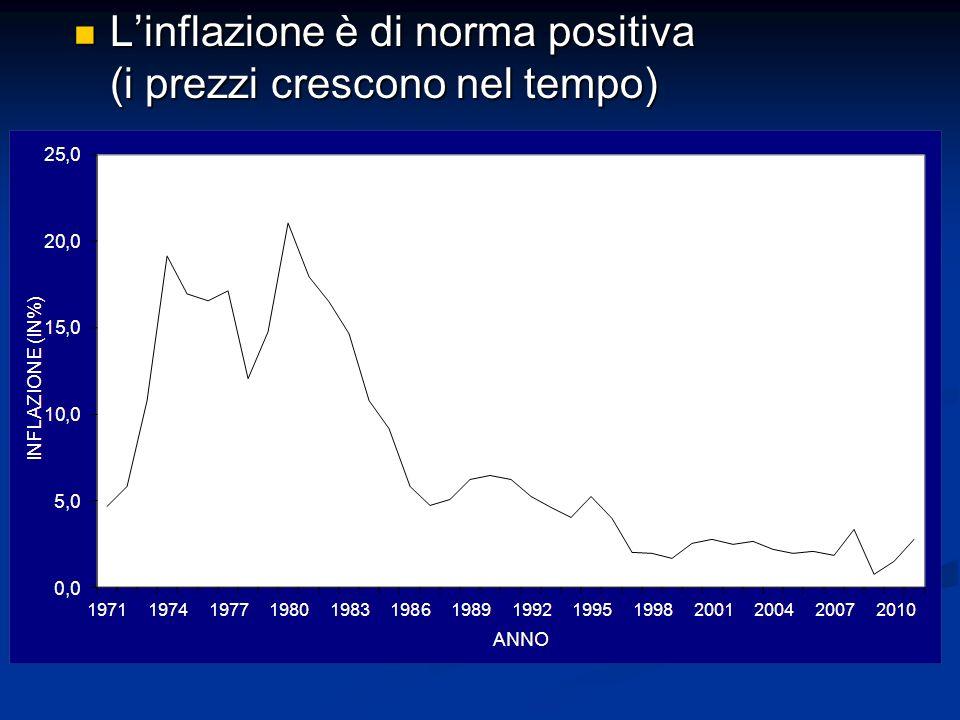 L'inflazione è di norma positiva (i prezzi crescono nel tempo)