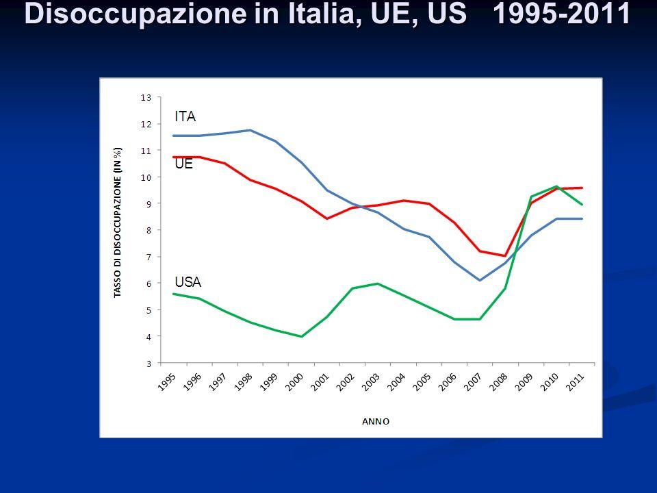 Disoccupazione in Italia, UE, US 1995-2011