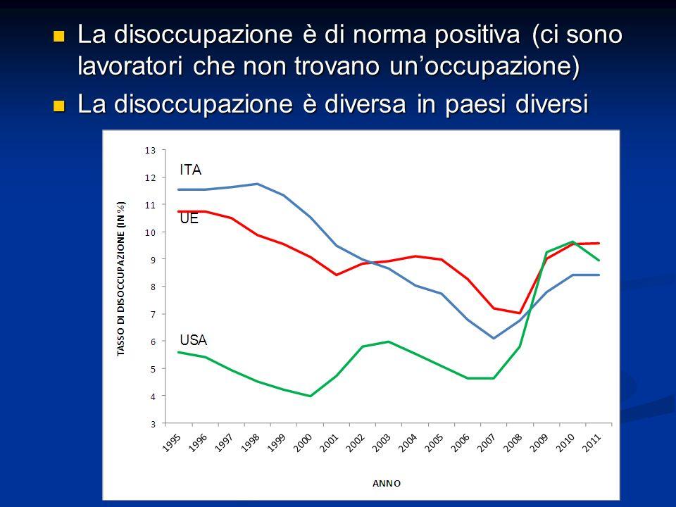 La disoccupazione è di norma positiva (ci sono lavoratori che non trovano un'occupazione)