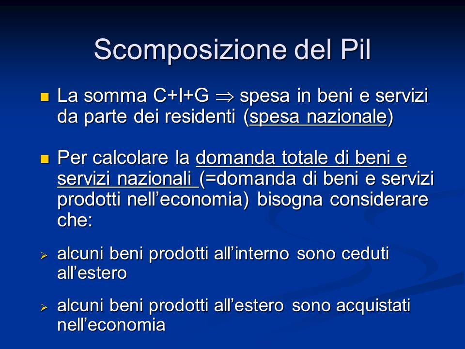 Scomposizione del Pil La somma C+I+G  spesa in beni e servizi da parte dei residenti (spesa nazionale)