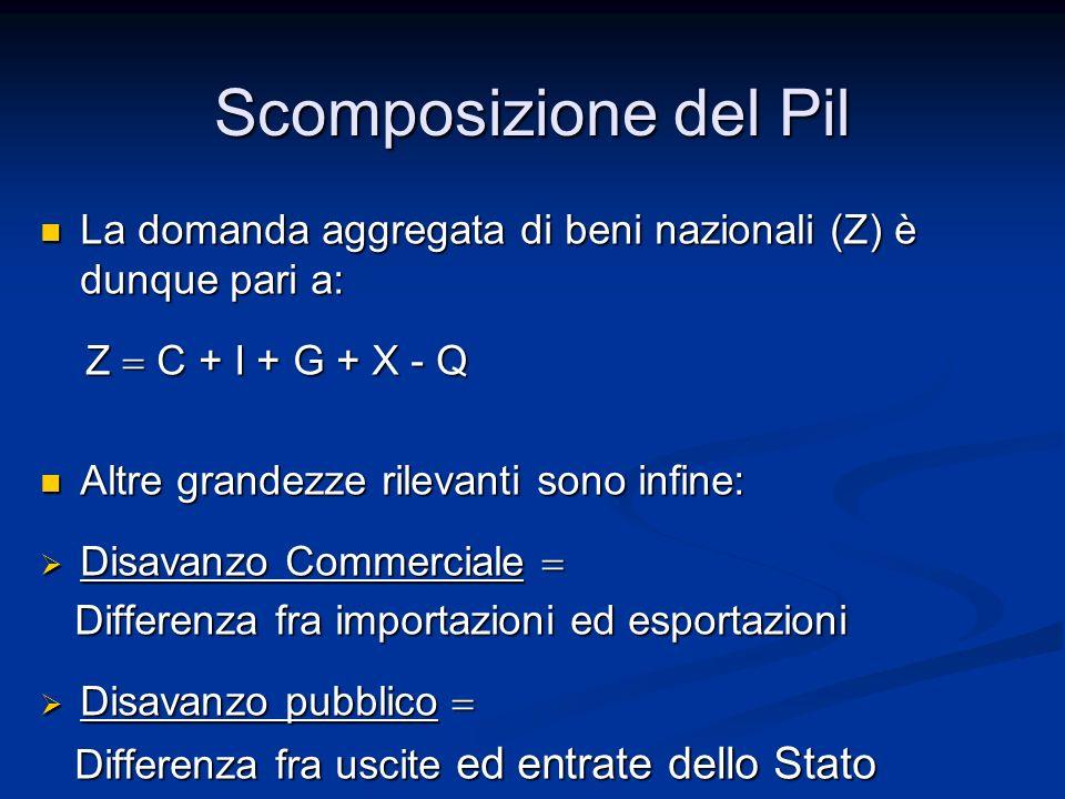 Scomposizione del Pil La domanda aggregata di beni nazionali (Z) è dunque pari a: Z = C + I + G + X - Q.