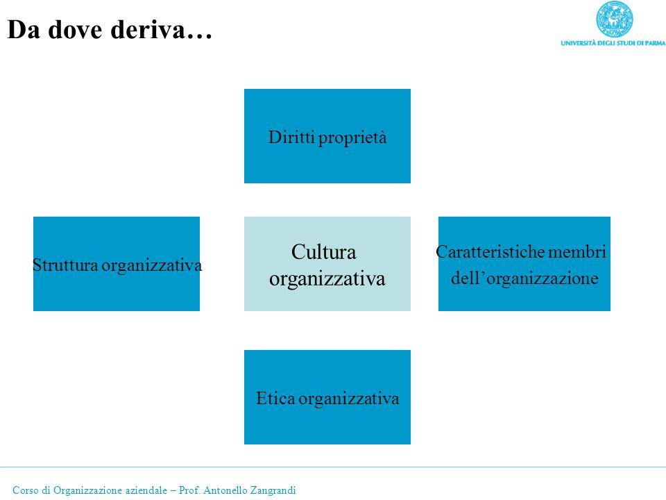 Da dove deriva… Cultura organizzativa Diritti proprietà