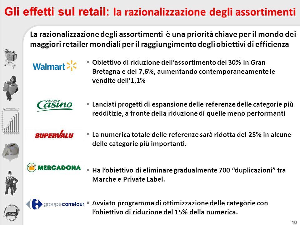 Gli effetti sul retail: la razionalizzazione degli assortimenti