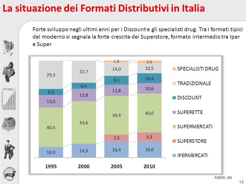 La situazione dei Formati Distributivi in Italia
