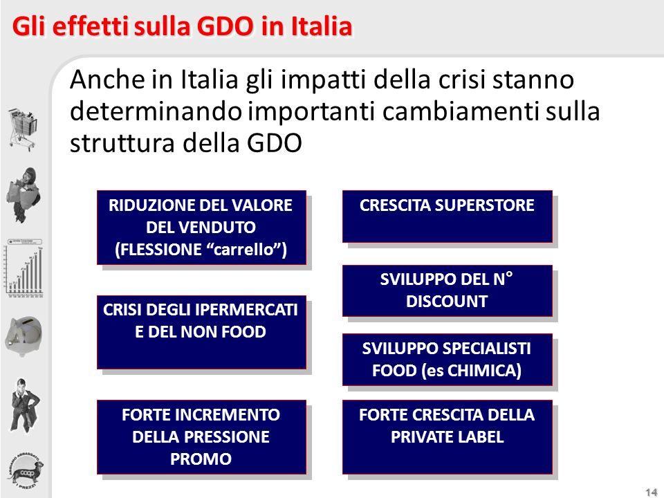 Gli effetti sulla GDO in Italia