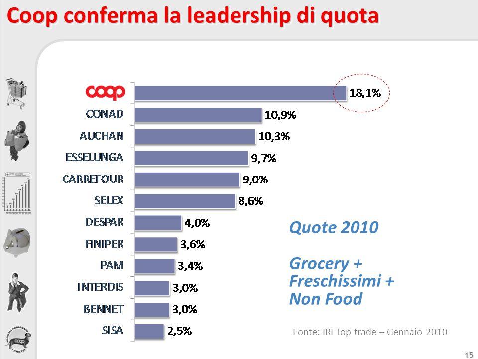 Coop conferma la leadership di quota