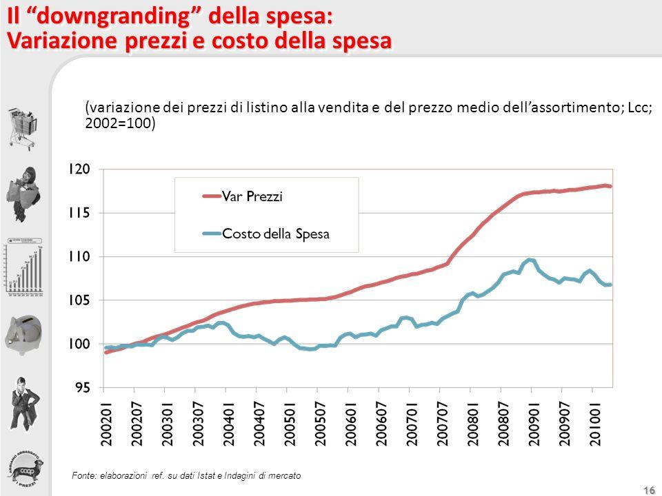 Il downgranding della spesa: Variazione prezzi e costo della spesa
