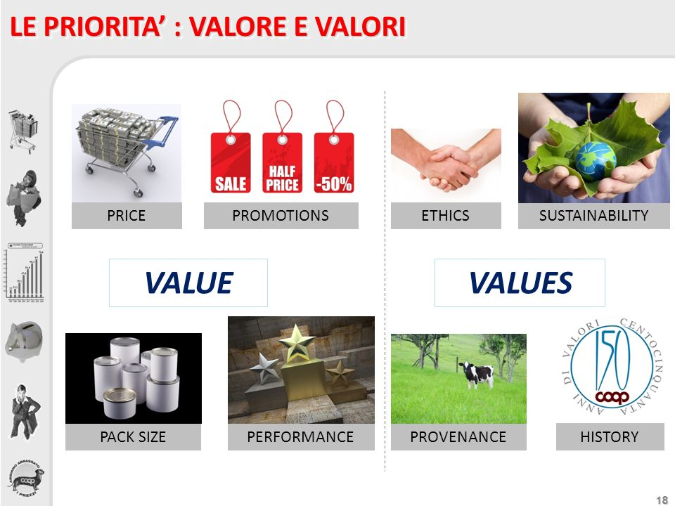 VALUE VALUES LE PRIORITA' : VALORE E VALORI SUSTAINABILITY PROMOTIONS