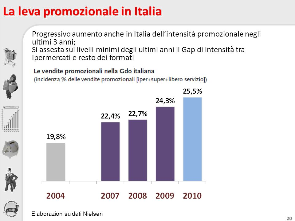 La leva promozionale in Italia