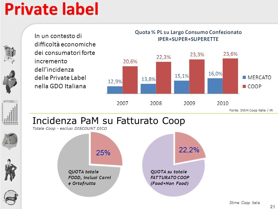 Private label Incidenza PaM su Fatturato Coop 22,2% 22,2% 25%