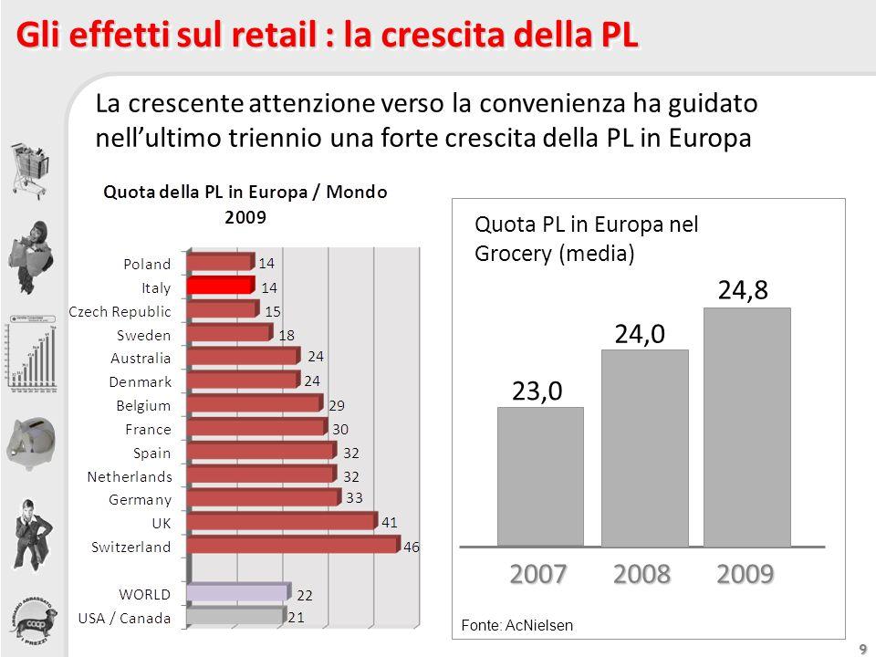 Gli effetti sul retail : la crescita della PL
