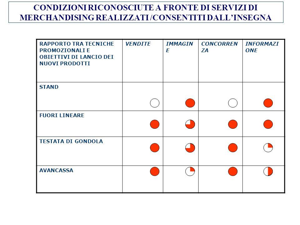 CONDIZIONI RICONOSCIUTE A FRONTE DI SERVIZI DI MERCHANDISING REALIZZATI /CONSENTITI DALL'INSEGNA