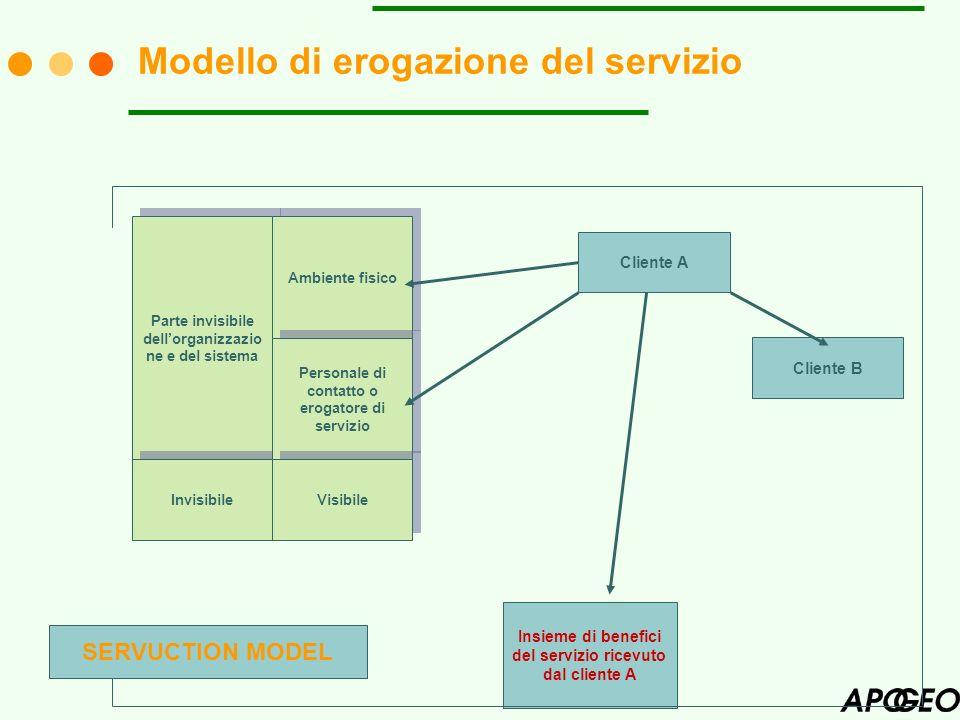 Modello di erogazione del servizio