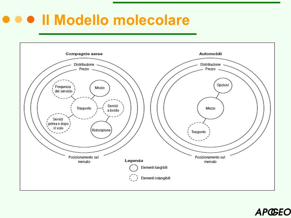 Il Modello molecolare
