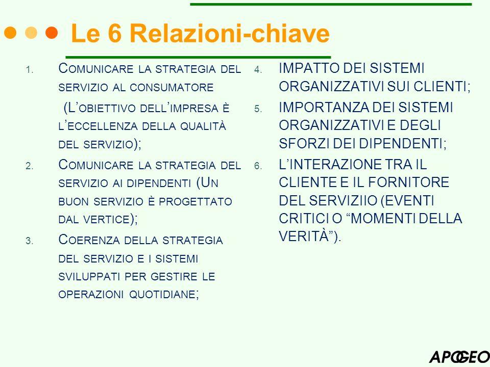Le 6 Relazioni-chiave Comunicare la strategia del servizio al consumatore. (L'obiettivo dell'impresa è l'eccellenza della qualità del servizio);