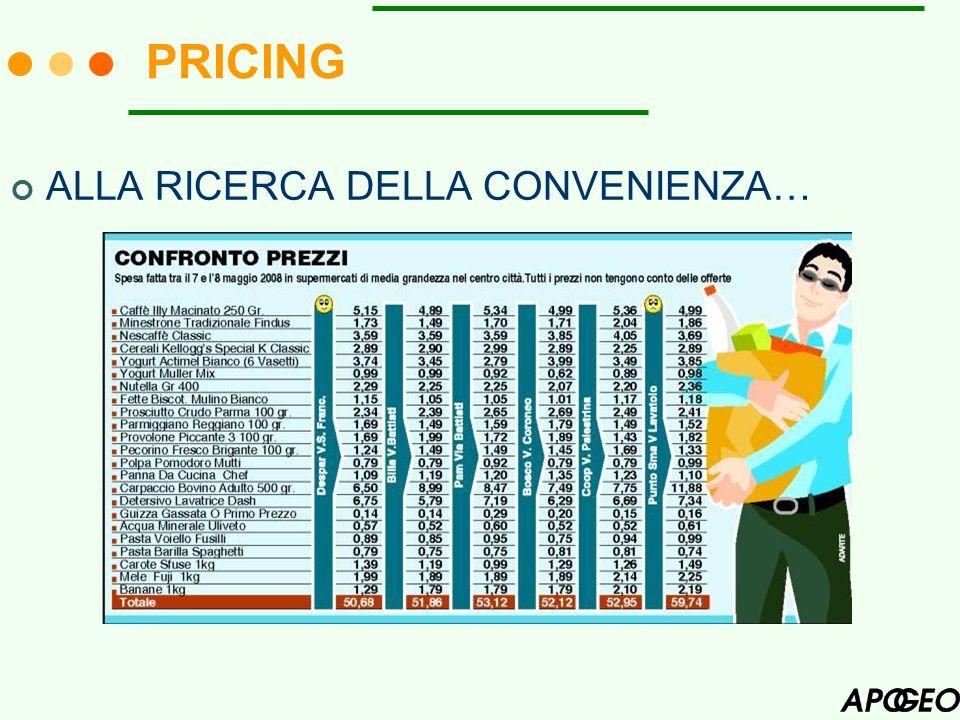 PRICING ALLA RICERCA DELLA CONVENIENZA…