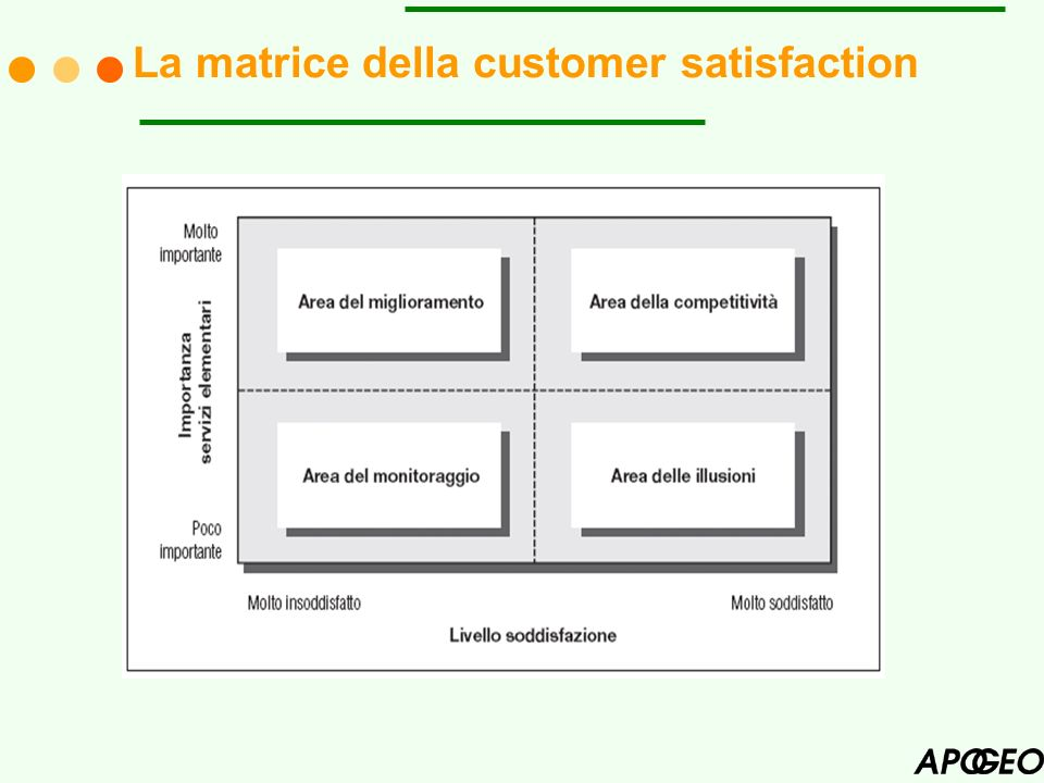 La matrice della customer satisfaction