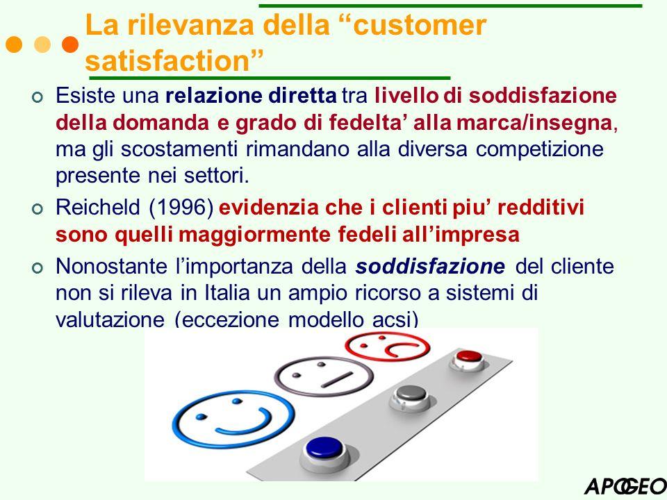La rilevanza della customer satisfaction