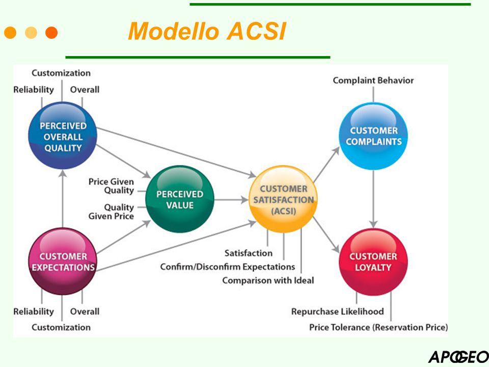 Modello ACSI