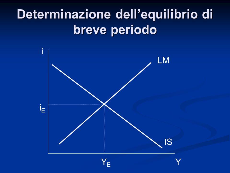 Determinazione dell'equilibrio di breve periodo