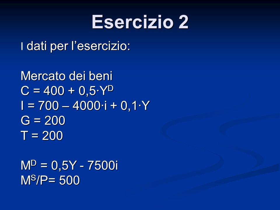 Esercizio 2 Mercato dei beni C = 400 + 0,5·YD I = 700 – 4000·i + 0,1·Y